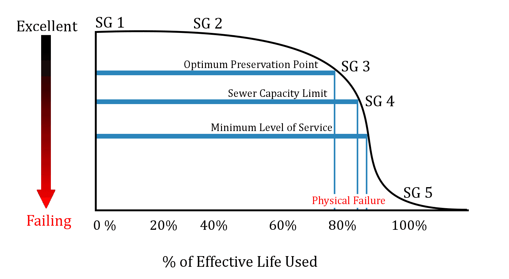 Graph showing deterioration grades of pipes over time, courtesy of Marek J. Pawlowski and Associates