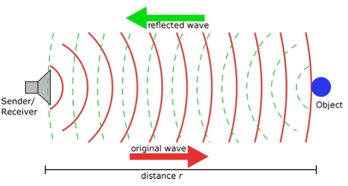 Graphic depicting how sonar profiling works